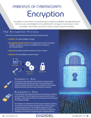 Principles of Cybersecurity - Encryption
